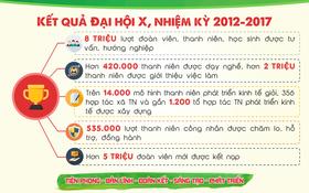 Những con số ấn tượng Đoàn TNCS Hồ Chí Minh đã đạt được trong 5 năm qua