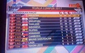 Quốc kỳ của 8/11 nước dự SEA Games 29 bị nhầm trên truyền hình Malaysia