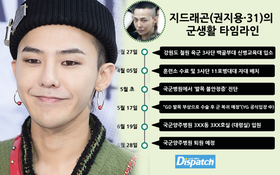 Dispatch cáo buộc G-Dragon nhận biệt đãi trong quân ngũ: Nhập viện tới 20 ngày, nằm ở phòng Đại tá, nghỉ liên tục
