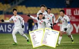"""""""HLV Park Hang Seo"""" và """"U23 Việt Nam vào chung kết"""" leo lên Top đầu cổng thông tin lớn nhất Hàn Quốc"""