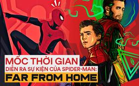Mốc thời gian trong Spider-Man: Far From Home diễn ra bao lâu sau sự kiện ENDGAME?