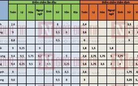 Danh sách toàn bộ 44 thí sinh được nâng điểm thi ở Sơn La