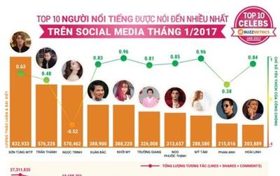 Sơn Tùng M-TP vượt mặt hàng loạt cái tên hot, đứng đầu bảng xếp hạng Social Media tháng 01/2017