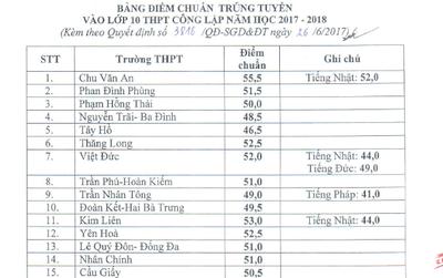 Công bố điểm chuẩn trúng tuyển lớp 10 công lập ở Hà Nội