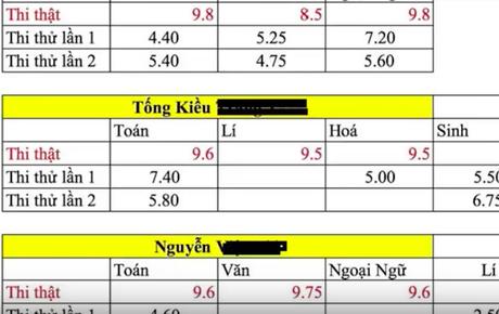 Lên mạng bức xúc về điểm thi THPT cao bất thường, nhiều thí sinh Hà Giang nhận được cuộc gọi đe dọa từ số máy lạ
