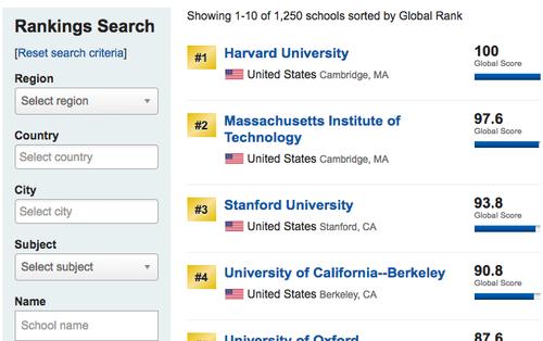 Trường Đại học duy nhất ở Việt Nam được xếp hạng thứ 502 toàn cầu về ngành học này