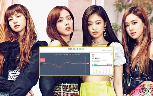 Black Pink là nghệ sĩ Kpop duy nhất làm được điều này trong năm 2018