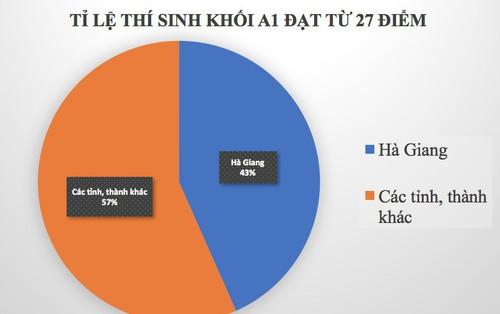 Rà soát bất thường điểm thi tại Hà Giang: Làm việc không kể ngày nghỉ, tối muộn