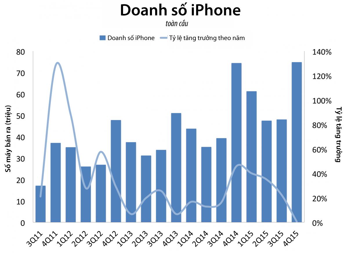 Vì sao Apple đột nhiên trình làng iPhone 4 inch mới? - Ảnh 1.