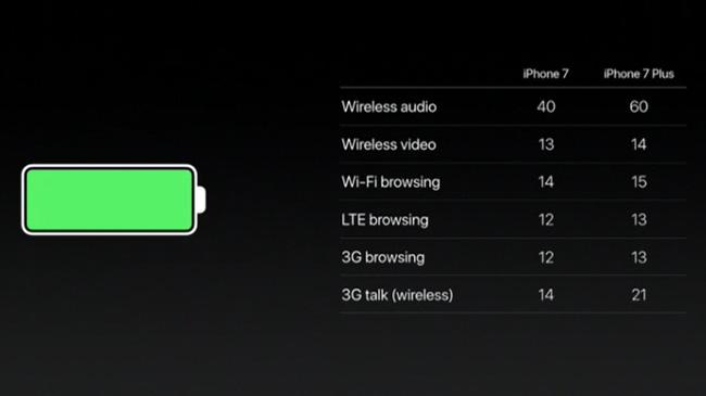 Vậy cuối cùng là nên mua iPhone 7 hay tiếp tục dùng iPhone 6s? - Ảnh 12.