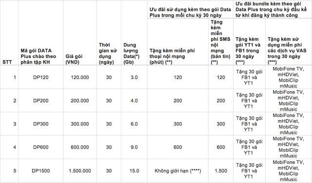 Gói cước 4G của Mobifone: 120.000 đồng/ tháng được 3GB dung lượng, hết không được dùng tiếp - Ảnh 2.