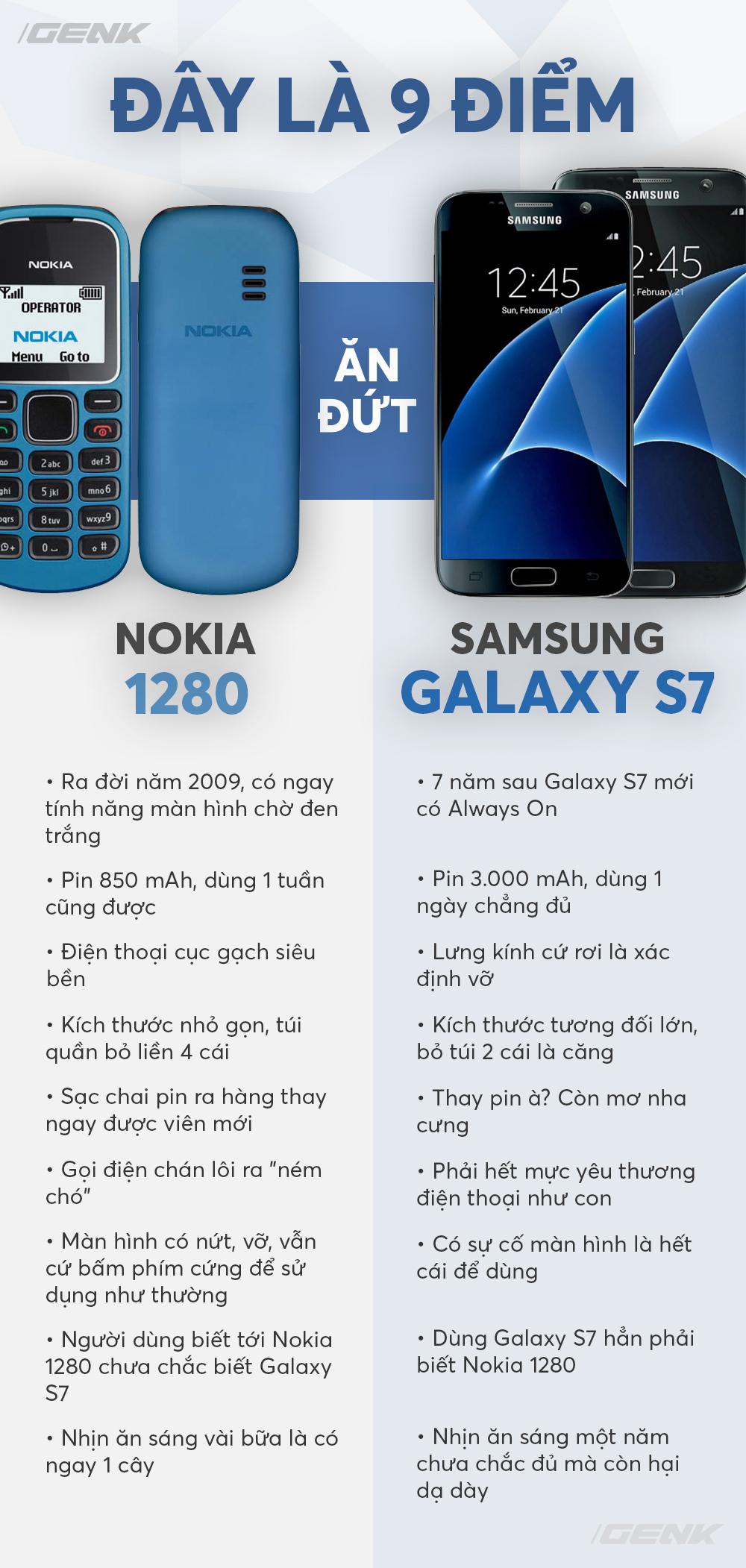9 ưu điểm trên Nokia 1280 vượt trội hơn cả siêu phẩm Galaxy S7 vừa ra