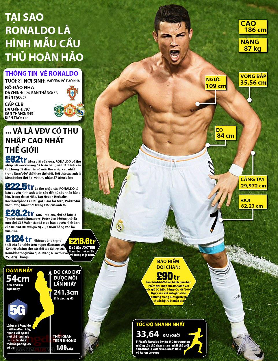 Vì sao Cristiano Ronaldo trở thành hình mẫu cầu thủ hoàn hảo? - Ảnh 1
