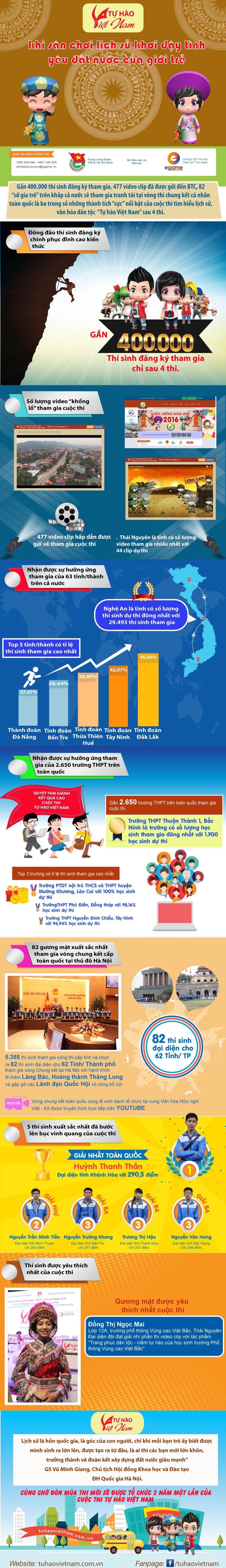 Tự hào Việt Nam - Cuộc thi góp phần khơi dậy tình yêu lịch sử trong giới trẻ - Ảnh 1.