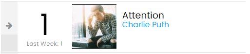 Ở 1 BXH Billboard khác, Charlie Puth mới là quán quân đè bẹp cả Taylor Swift lẫn Cardi B - Ảnh 2.