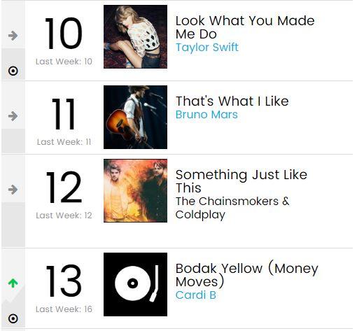 Ở 1 BXH Billboard khác, Charlie Puth mới là quán quân đè bẹp cả Taylor Swift lẫn Cardi B - Ảnh 3.