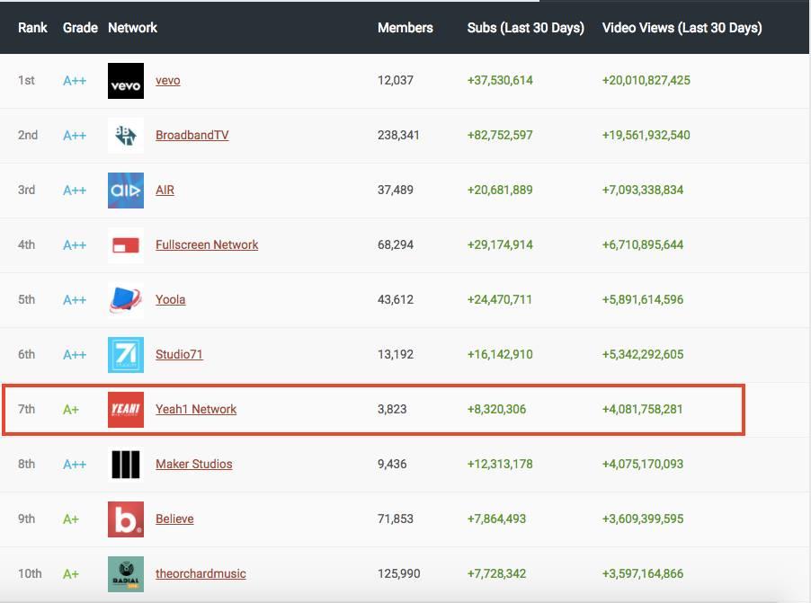 Yeah1Network - MCN duy nhất của Việt Nam xếp hạng thứ 7 trên bảng xếp hạng MCN toàn cầu - Ảnh 6.