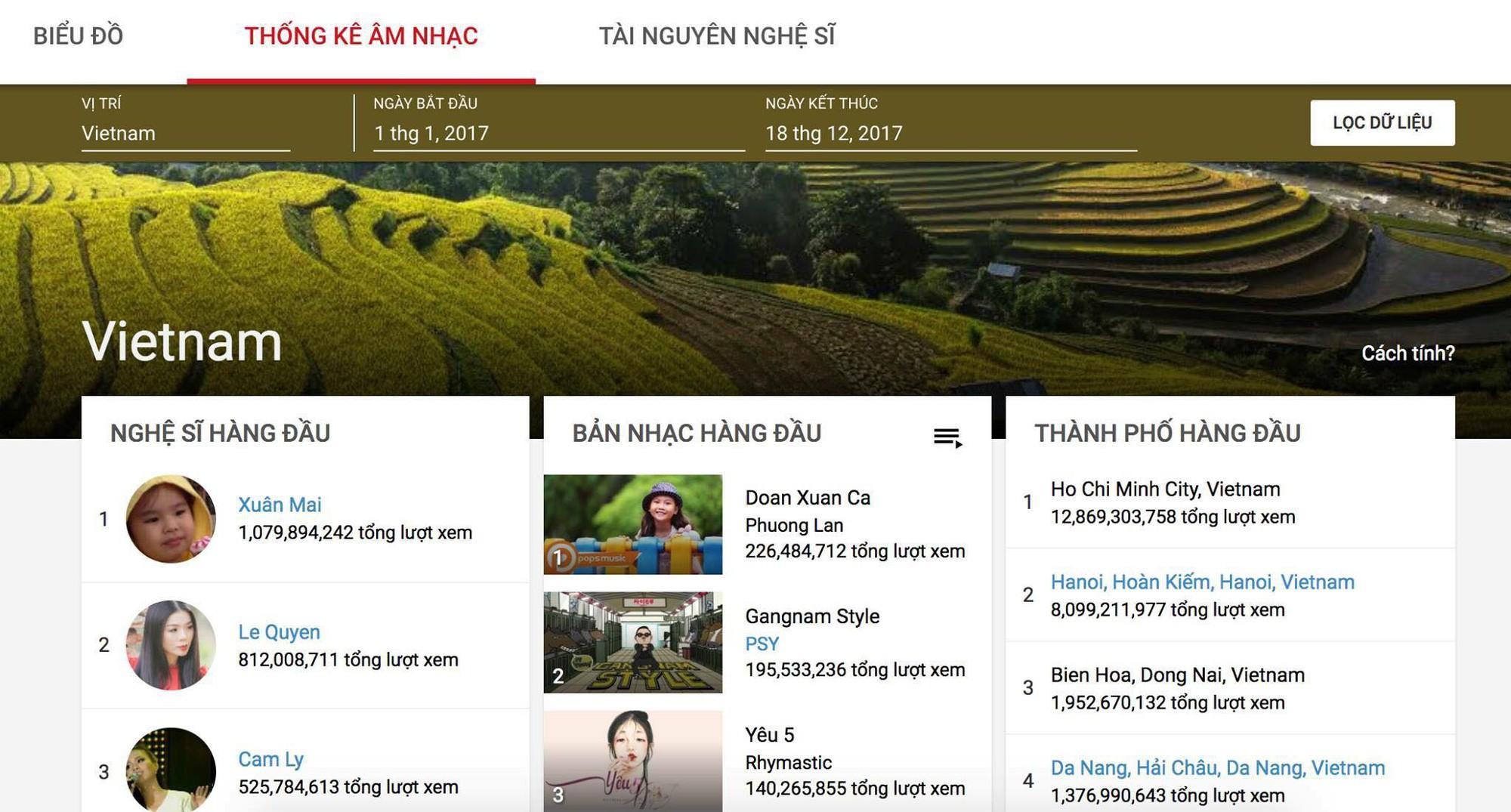 Nhiều năm không hoạt động, bé Xuân Mai vẫn vượt Sơn Tùng M-TP và hàng loạt ngôi sao dẫn đầu danh sách tìm kiếm của Google - Ảnh 1.