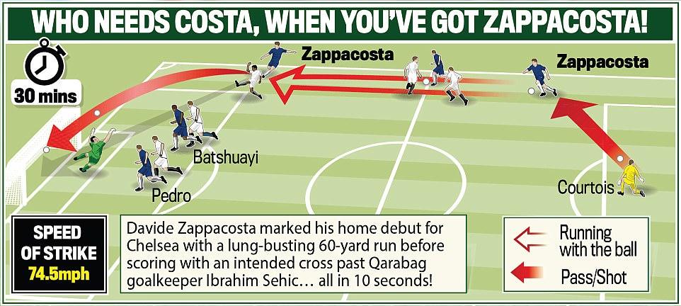 Tân binh tỏa sáng, Chelsea đánh tennis trong trận khai màn Champions League - Ảnh 5.