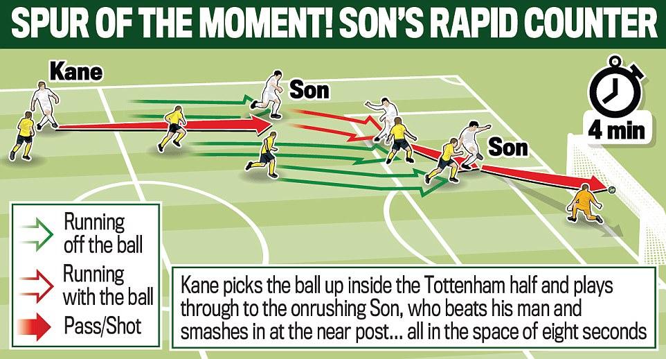 Harry Kane lập cú đúp, Tottenham thắng đậm Dortmund - Ảnh 4.