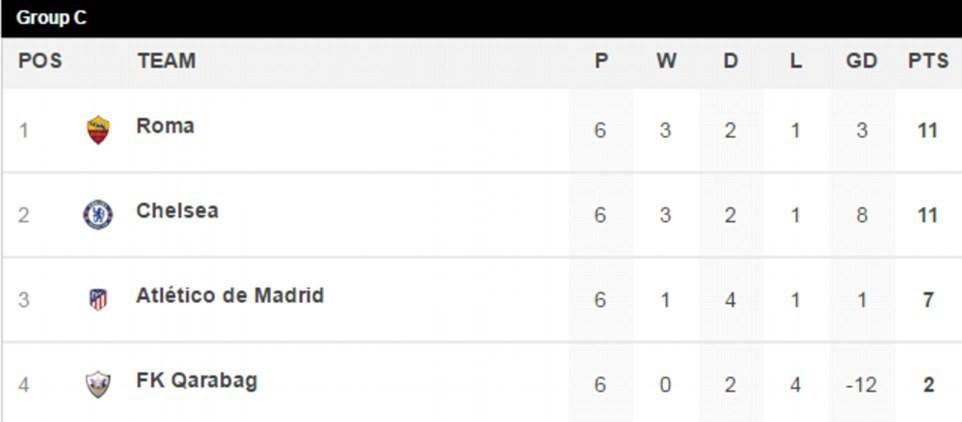 Mất ngôi đầu bảng, Chelsea có thể đụng độ PSG hoặc Barca ở vòng knock-out - Ảnh 11.