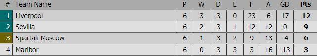 Liverpool thắng đậm 7-0, thẳng tiến vòng knock-out Champions League - Ảnh 9.