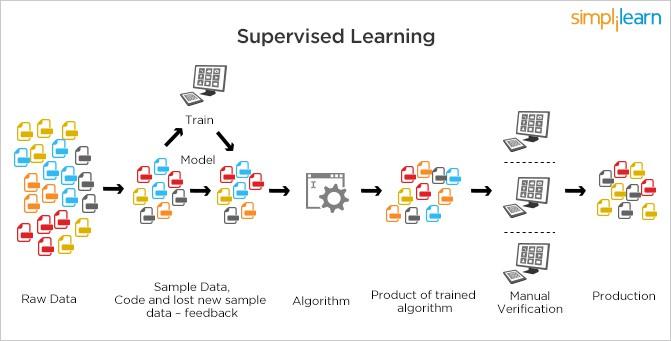 Machine Learning - xu hướng công nghệ không thể thiếu trong thời đại máy móc thay thế con người - Ảnh 5.