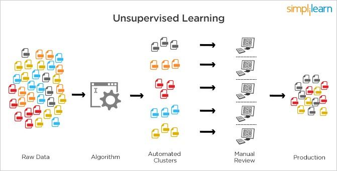 Machine Learning - xu hướng công nghệ không thể thiếu trong thời đại máy móc thay thế con người - Ảnh 6.