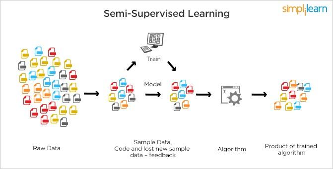 Machine Learning - xu hướng công nghệ không thể thiếu trong thời đại máy móc thay thế con người - Ảnh 7.