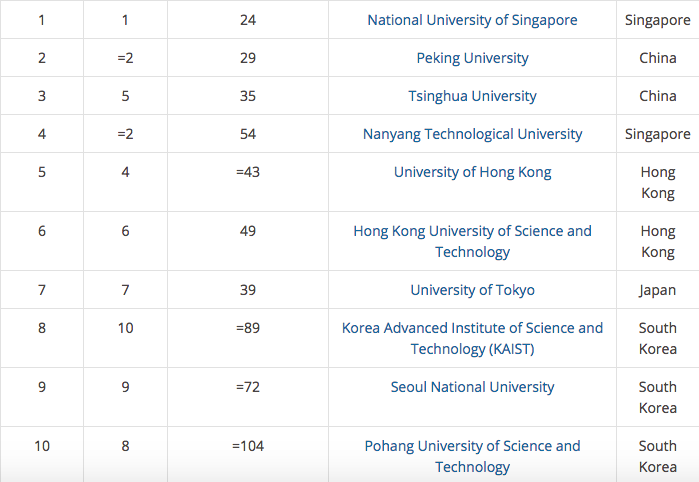 Việt Nam không có trường nào lọt top 300 Đại học tốt nhất châu Á - Ảnh 1.