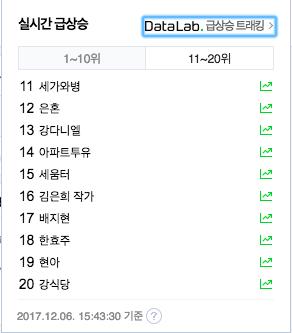 Nhập viện vì sốt nghiêm trọng, center quốc dân Kang Daniel vọt luôn lên top 8 Naver - Ảnh 4.