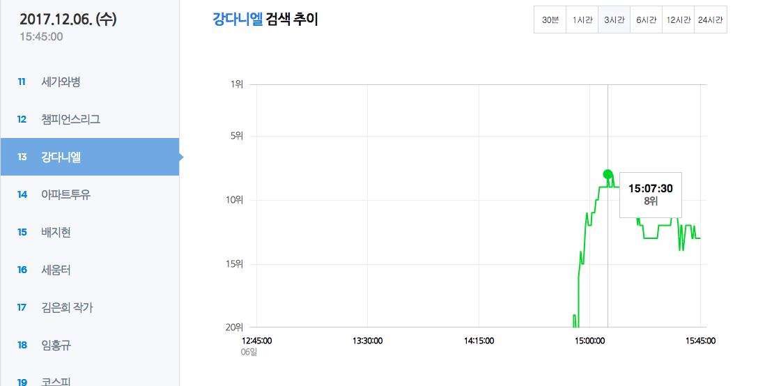 Nhập viện vì sốt nghiêm trọng, center quốc dân Kang Daniel vọt luôn lên top 8 Naver - Ảnh 3.