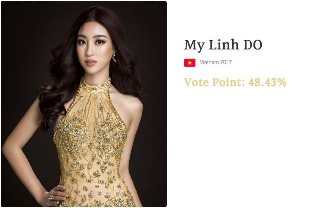 Cư dân mạng tìm ra bằng chứng Đỗ Mỹ Linh bị chèn ép đến mất giải tại Miss World 2017? - Ảnh 1.