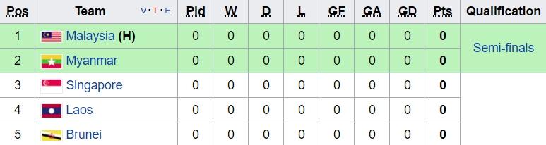 Lịch thi đấu chi tiết môn bóng đá nam SEA Games 29 - Ảnh 2.