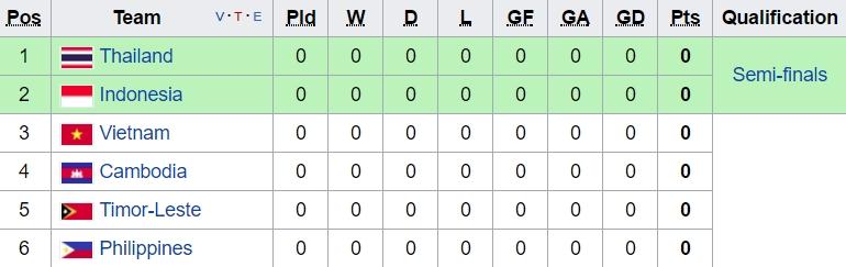 Lịch thi đấu chi tiết môn bóng đá nam SEA Games 29 - Ảnh 3.