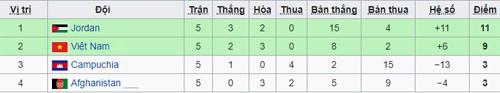 Việt Nam không xứng đáng giành vé dự VCK Asian Cup 2019 - Ảnh 5.