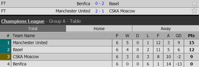 Man Utd lội ngược dòng, giành vé vào vòng knock-out Champions League - Ảnh 10.