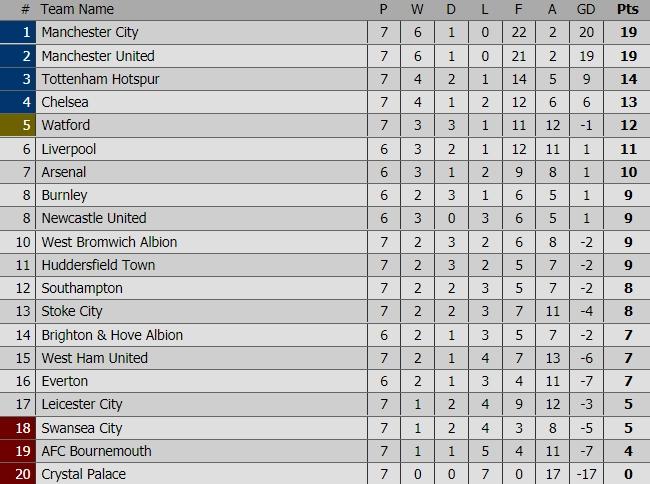 Man Utd thắng 4 sao, cân bằng kỷ lục về điểm số sau 7 vòng đấu - Ảnh 5.
