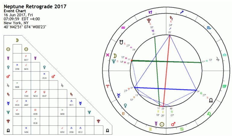 Sao Hải Vương nghịch hành 2017: Thời điểm ai cũng mang trong mình nỗi hoang mang - Ảnh 3.