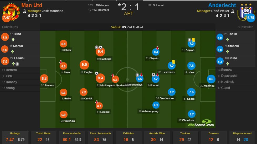 Rashford hóa người hùng ở hiệp phụ, Man Utd vào bán kết Europa League - Ảnh 11.