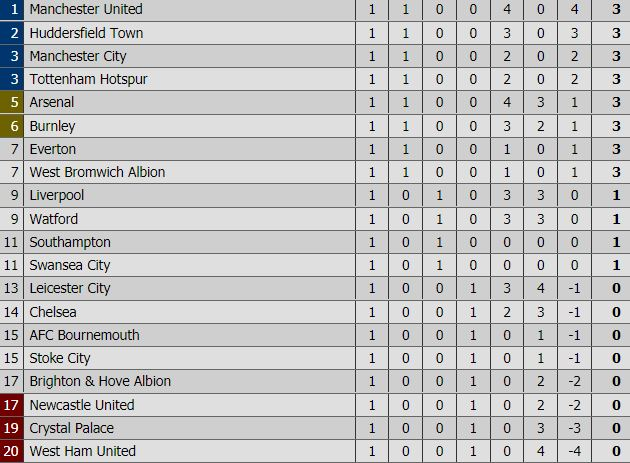 Man Utd thắng tưng bừng, lên đỉnh bảng Ngoại hạng Anh - Ảnh 4.