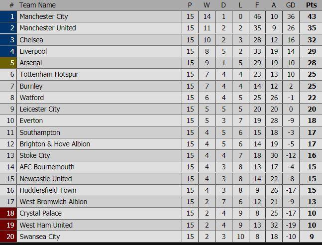 Man City thắng nghẹt thở cuối trận, tiến gần kỷ lục của Arsenal - Ảnh 5.