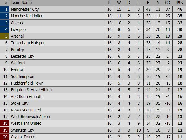 Man City hơn Man Utd tới 11 điểm, đi vào lịch sử Ngoại hạng Anh - Ảnh 18.