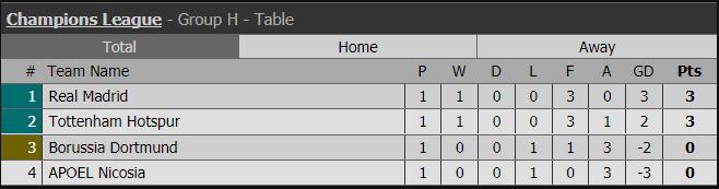 Harry Kane lập cú đúp, Tottenham thắng đậm Dortmund - Ảnh 11.
