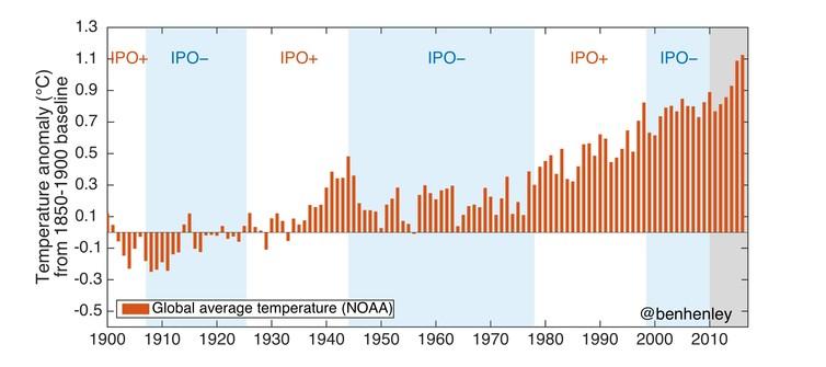 Bà con họ hàng của El Nino có nguy cơ biến Trái đất thành một cái lò lửa - Ảnh 4.