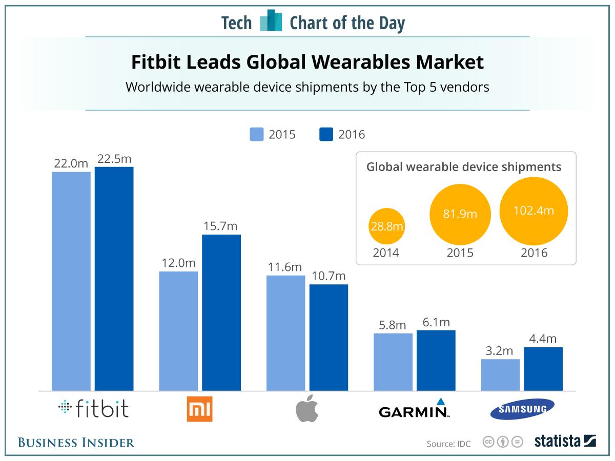 Fitbit chính thức bán tại Việt Nam qua hệ thống FPT Trading - Ảnh 1.