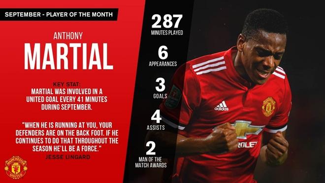 Martial vượt mặt Lukaku, giành giải cầu thủ xuất sắc nhất tháng 9 của M.U - Ảnh 1.