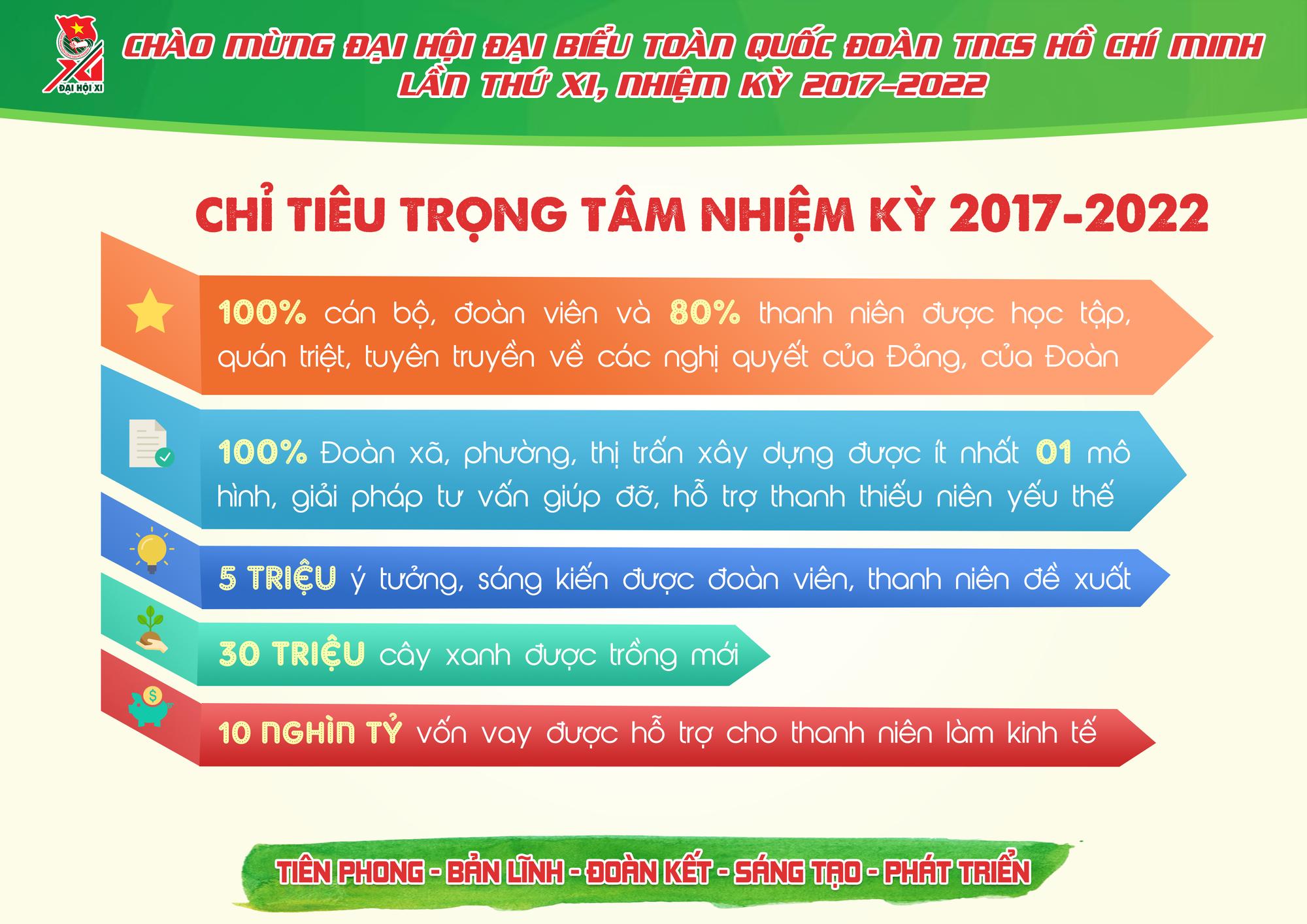 Những con số ấn tượng Đoàn TNCS Hồ Chí Minh đã đạt được trong 5 năm qua - Ảnh 11.