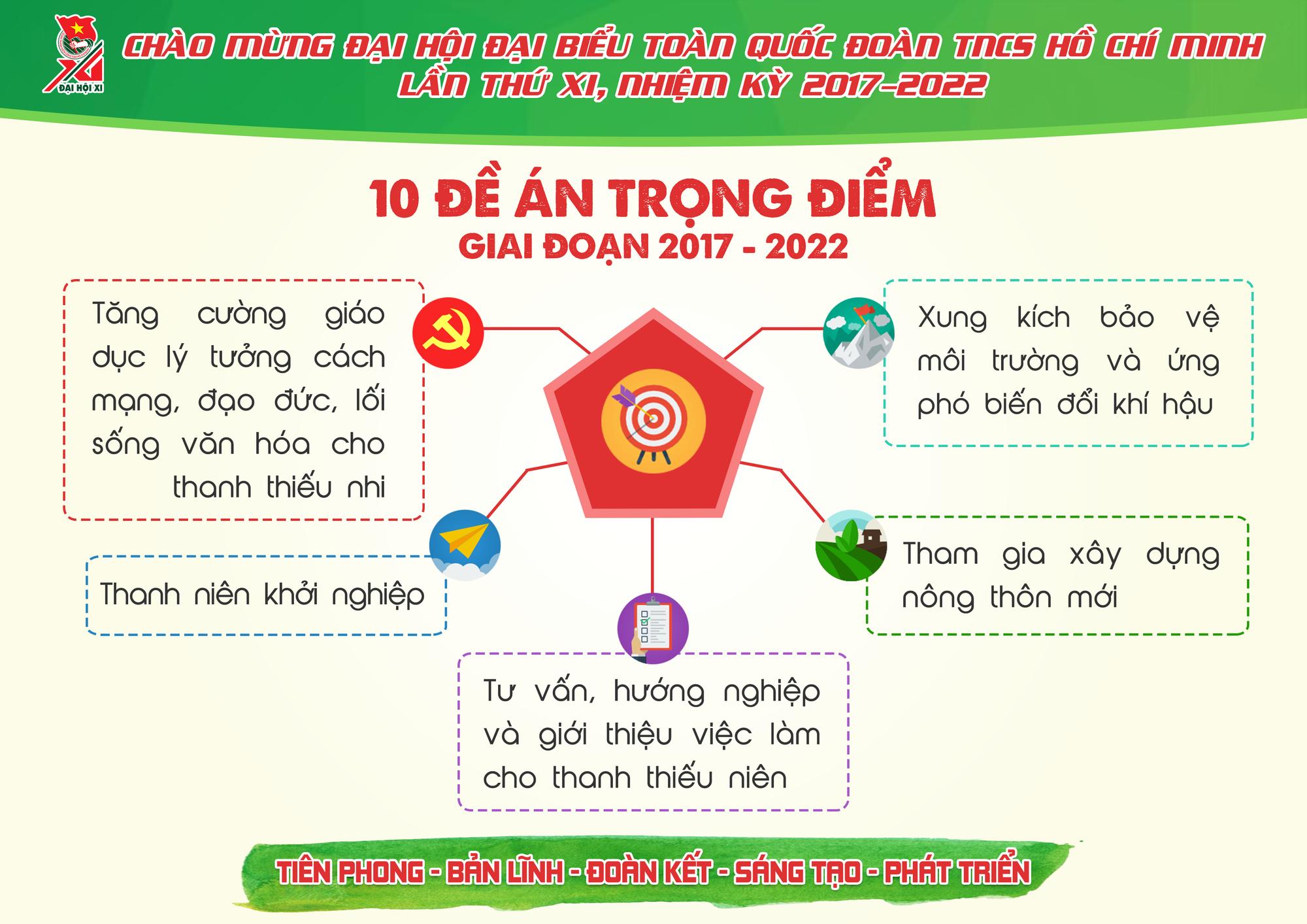 Những con số ấn tượng Đoàn TNCS Hồ Chí Minh đã đạt được trong 5 năm qua - Ảnh 13.