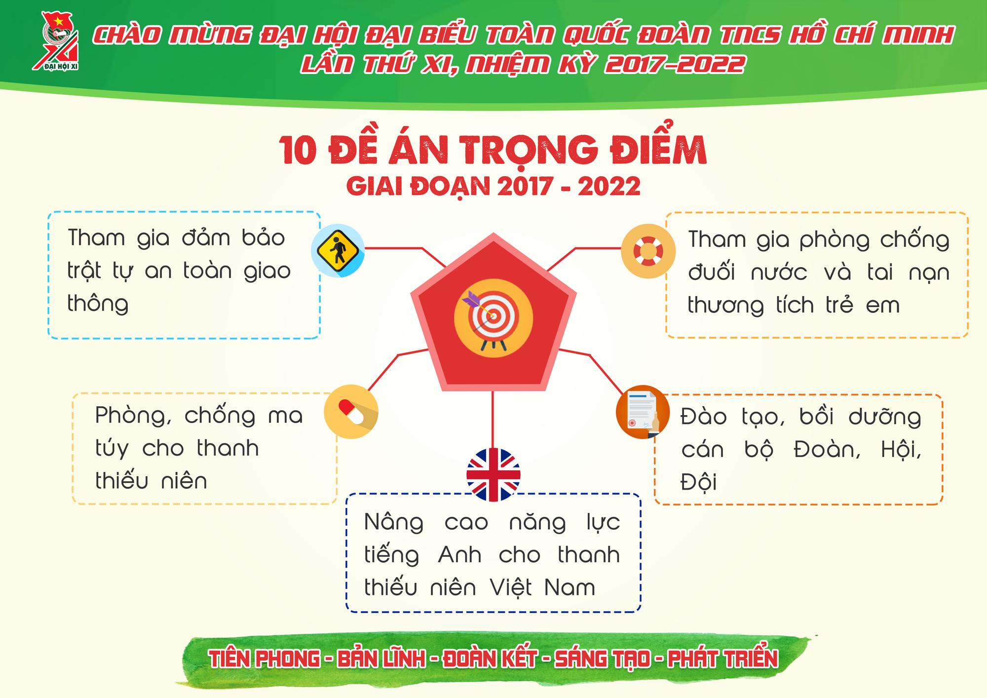 Những con số ấn tượng Đoàn TNCS Hồ Chí Minh đã đạt được trong 5 năm qua - Ảnh 14.